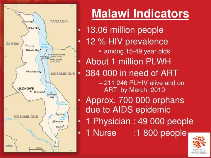 Malawi Indicators