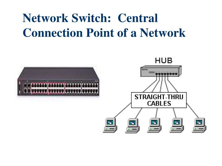 Network Switch:  Central Connection Point of a Network