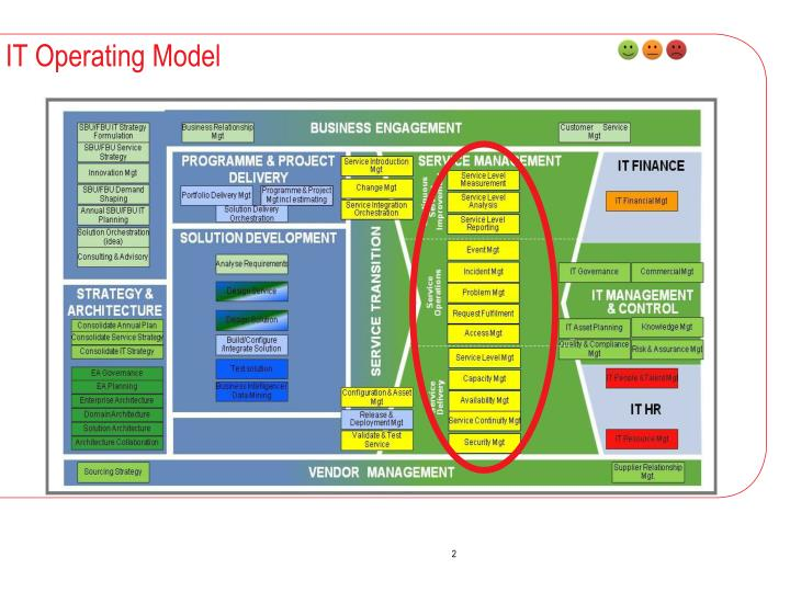PPT - Service Delivery – your ticket to play PowerPoint ...