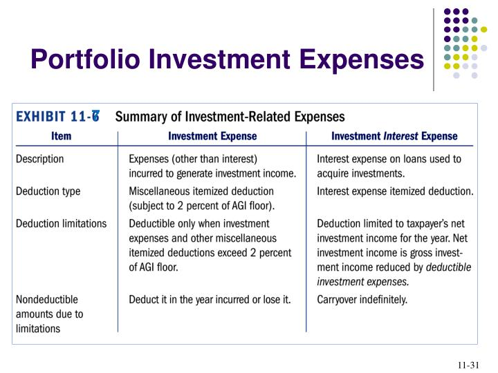Portfolio Investment Expenses