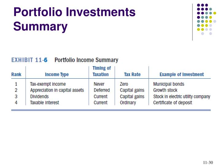 Portfolio Investments Summary