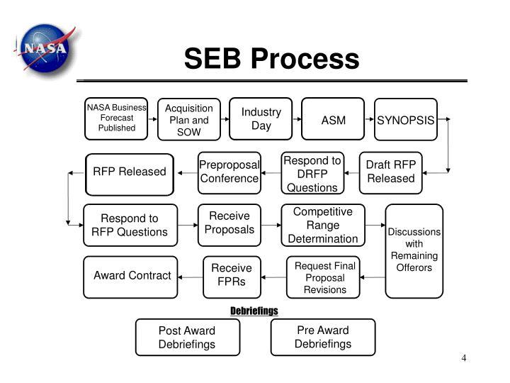 SEB Process
