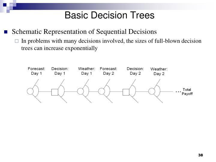 Basic Decision Trees