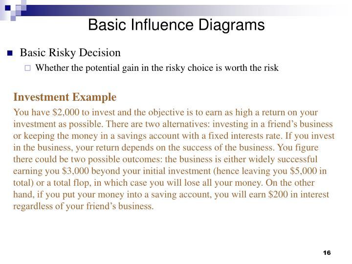Basic Influence Diagrams