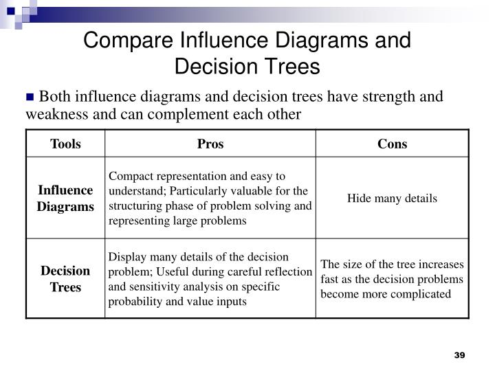Compare Influence Diagrams and Decision Trees