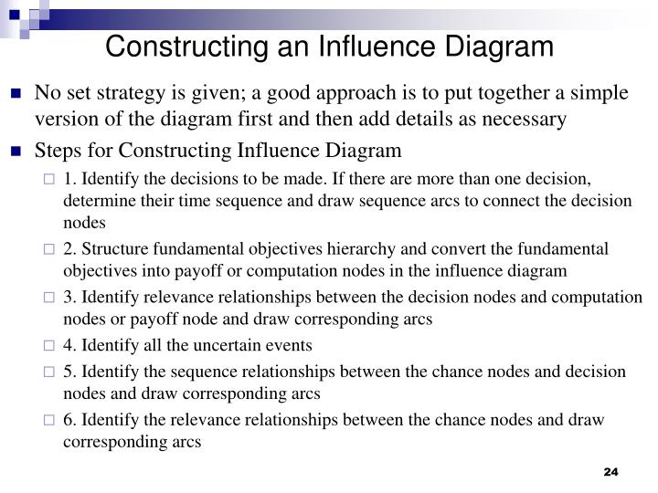Constructing an Influence Diagram