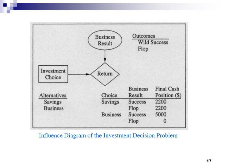 Influence Diagram of the Investment Decision Problem