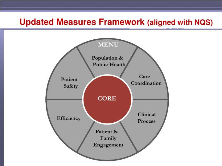 Updated measures framework aligned with nqs