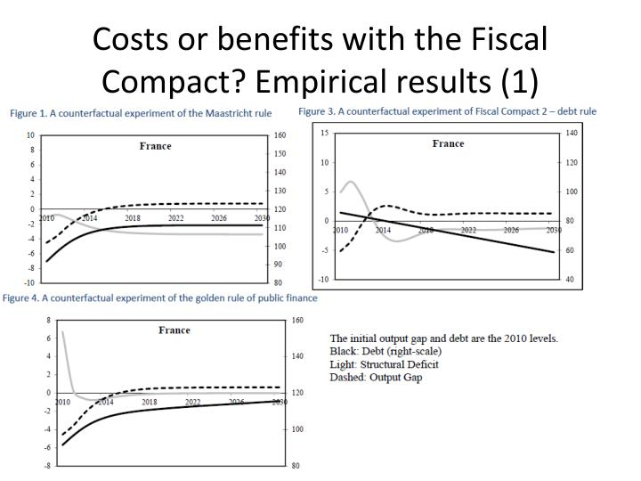 Costs or benefits with the Fiscal Compact? Empirical results (1)