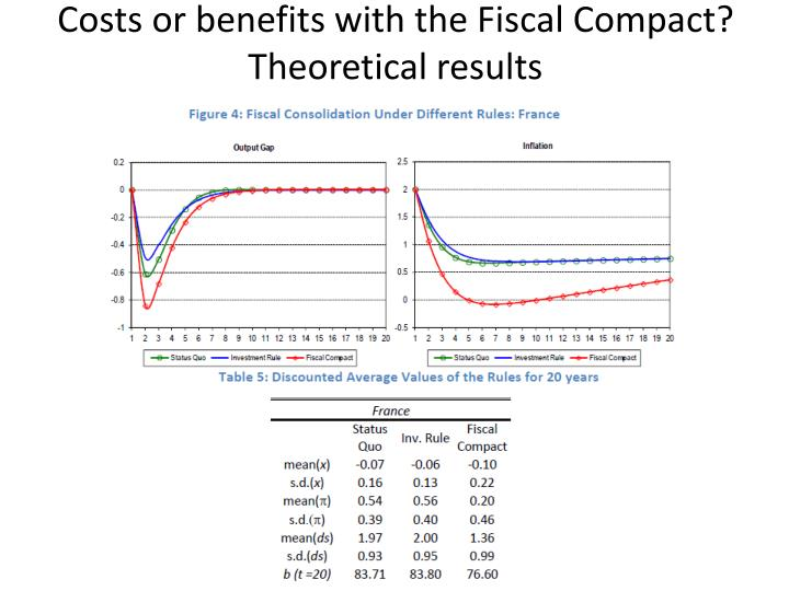 Costs or benefits with the Fiscal Compact? Theoretical results
