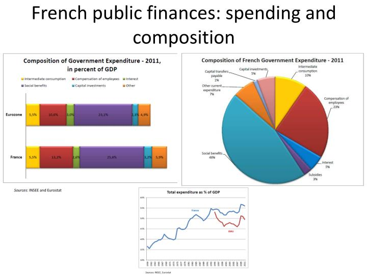 French public finances: spending and composition
