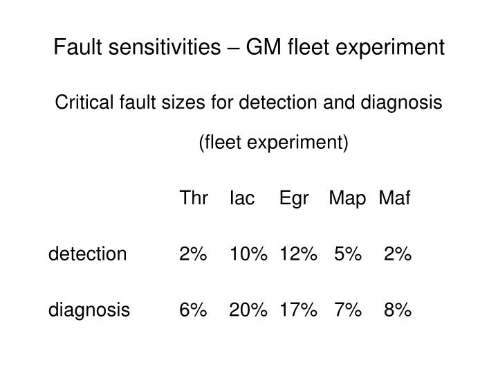 Fault sensitivities – GM fleet experiment