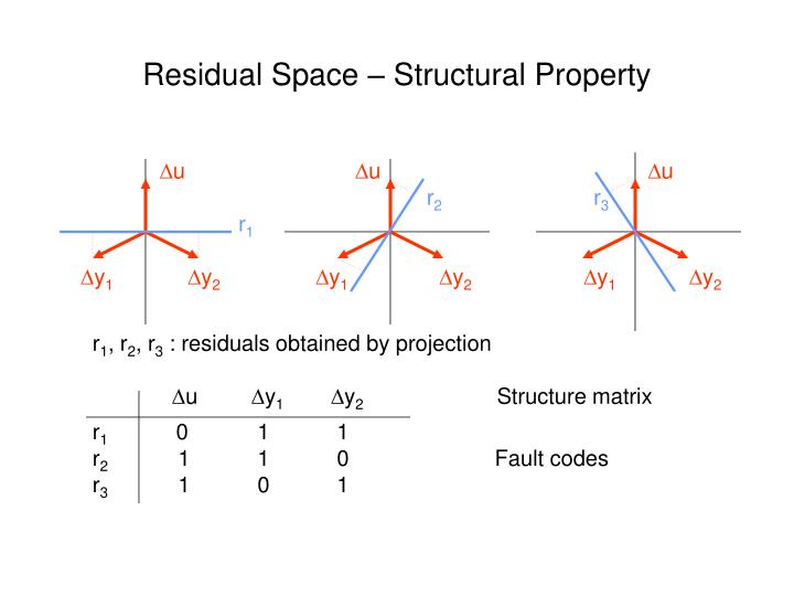 Residual Space – Structural Property