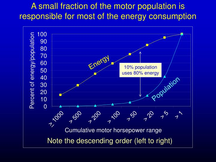 A small fraction of the motor population is responsible for most of the energy consumption
