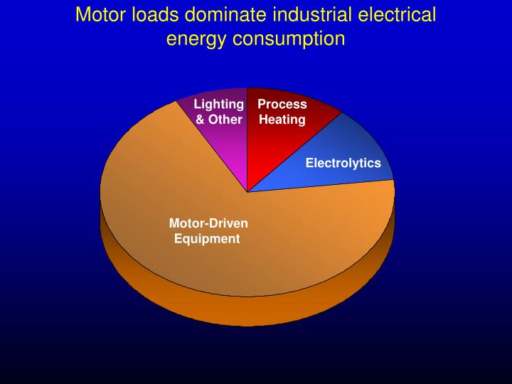 Motor loads dominate industrial electrical energy consumption