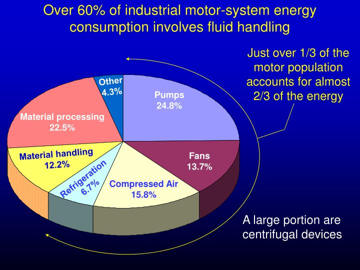 Over 60% of industrial motor-system energy consumption involves fluid handling