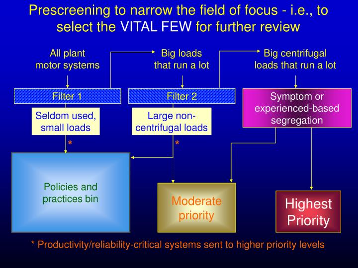 Prescreening to narrow the field of focus - i.e., to select the
