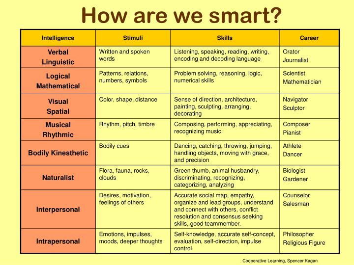 How are we smart?