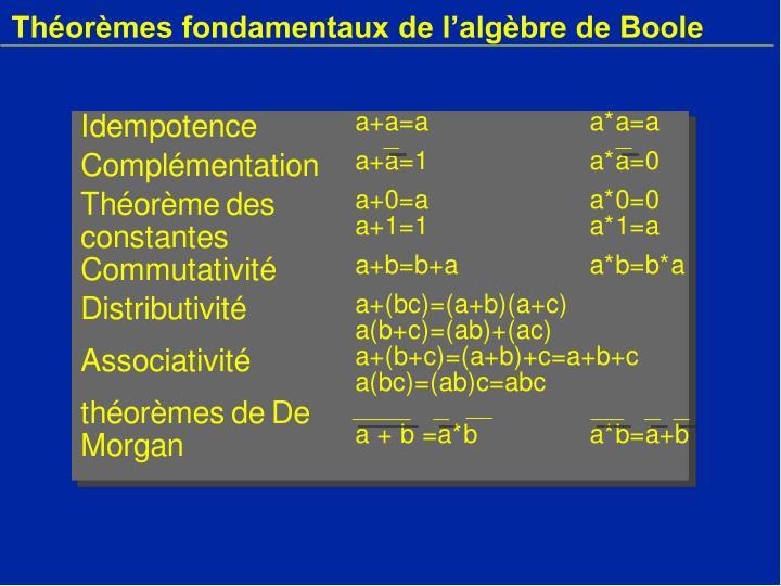 Théorèmes fondamentaux de l'algèbre de Boole