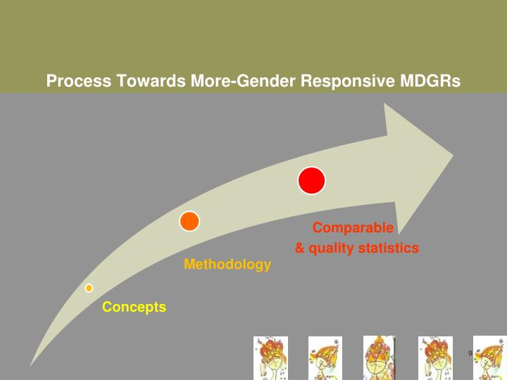 Process Towards More-Gender Responsive MDGRs