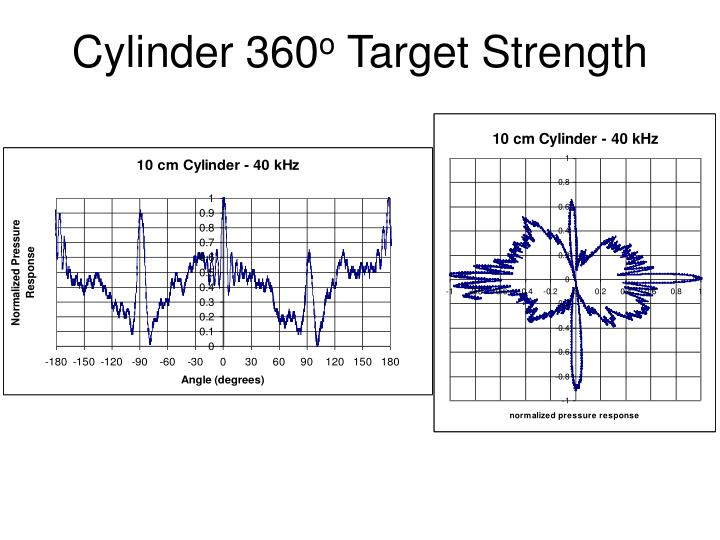 Cylinder 360