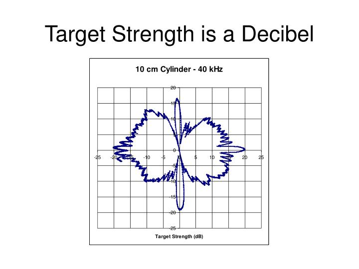 Target Strength is a Decibel