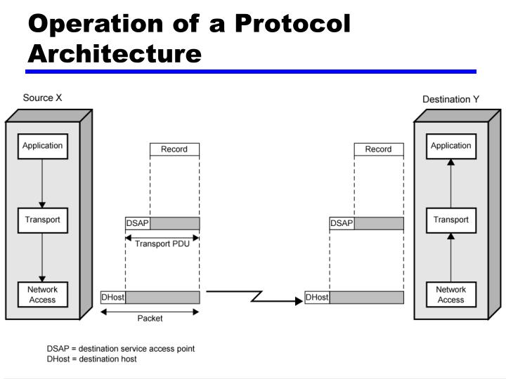 Operation of a Protocol Architecture