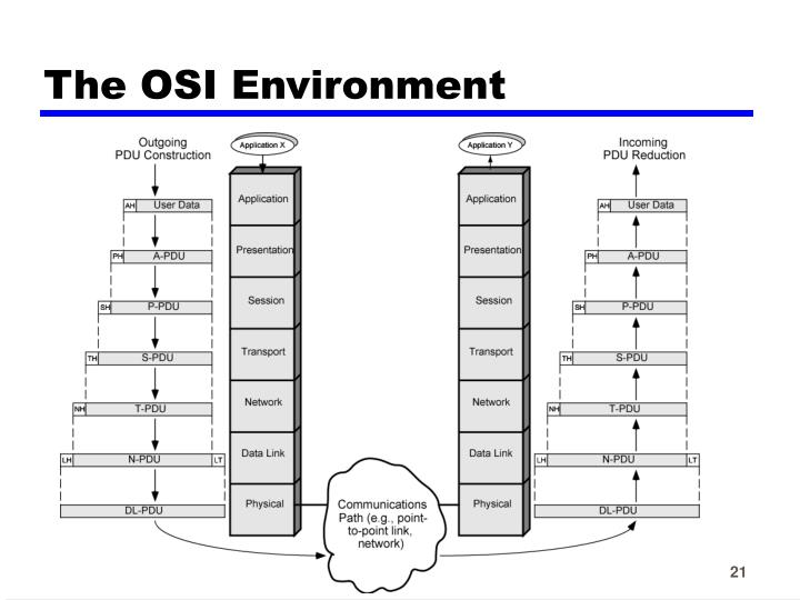 The OSI Environment