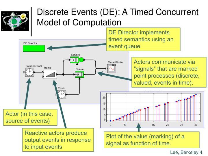 DE Director implements timed semantics using an event queue