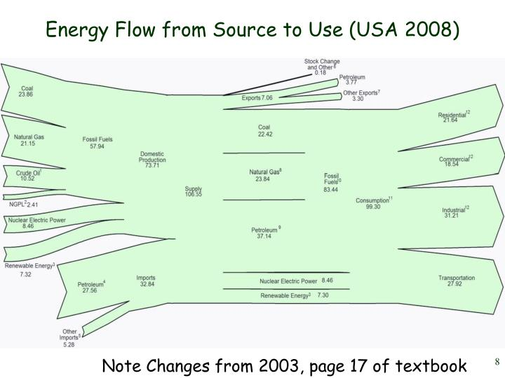 Energy Flow from Source to Use (USA 2008)