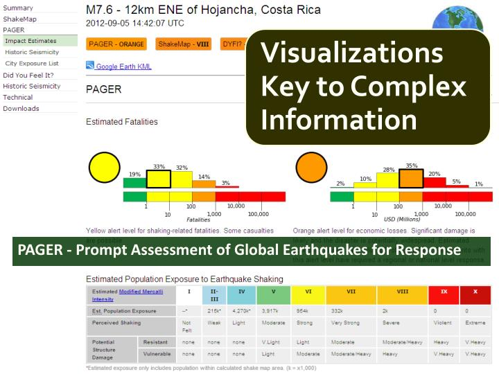 PAGER - Prompt Assessment of Global Earthquakes for Response