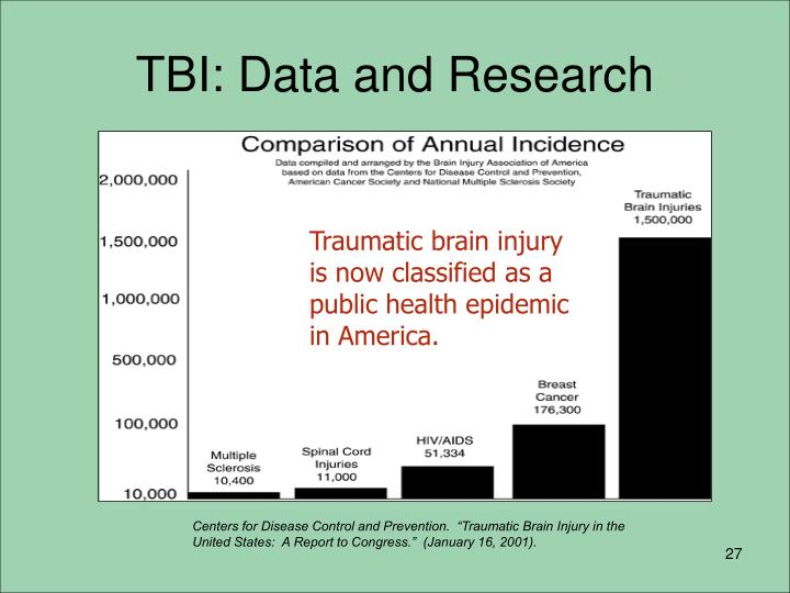 TBI: Data and Research
