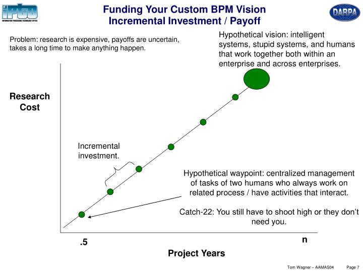 Funding Your Custom BPM Vision