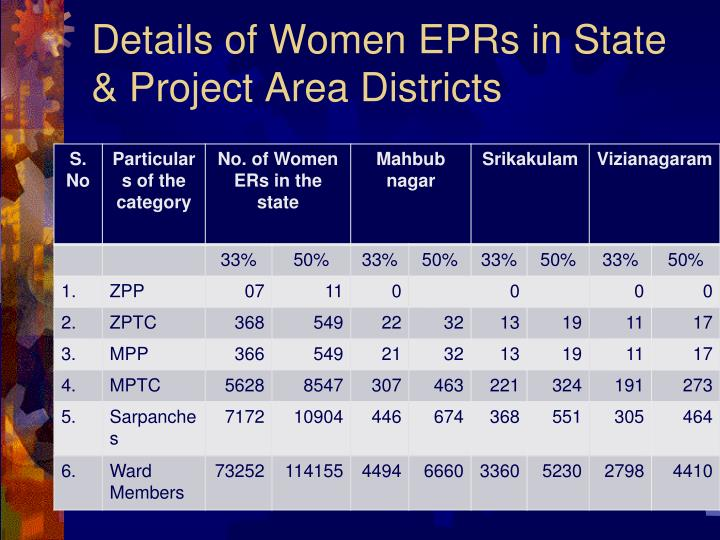Details of Women EPRs in State & Project Area Districts