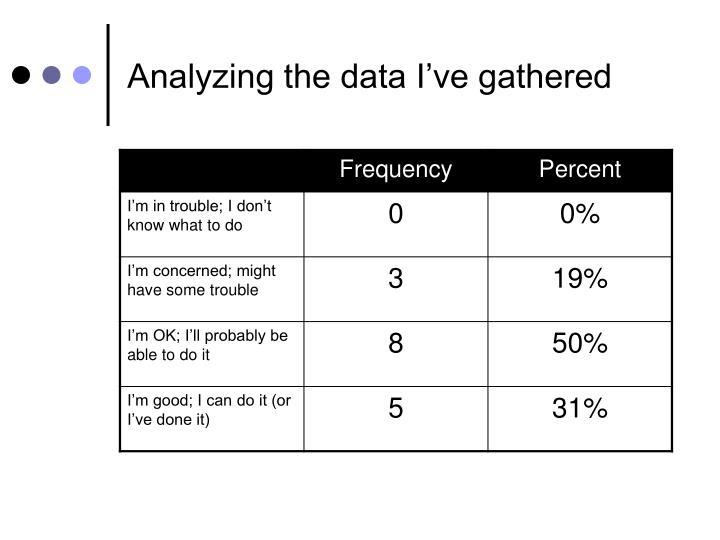 Analyzing the data I've gathered