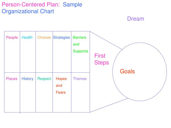 Person-Centered Plan: