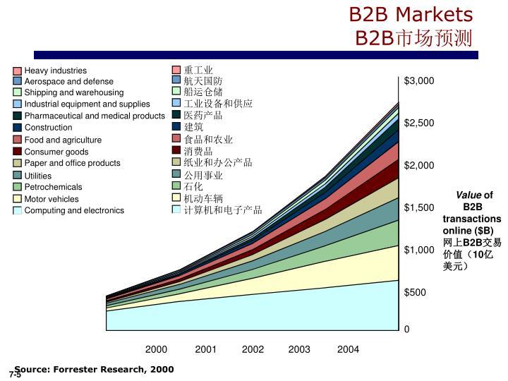 B2B Markets