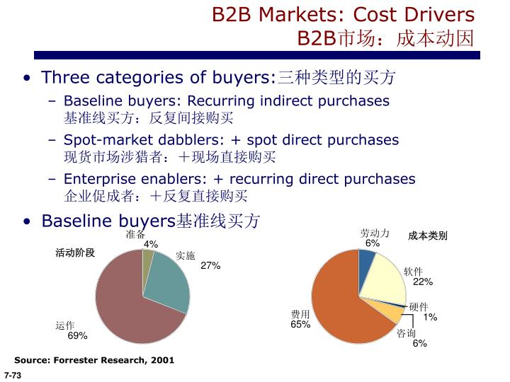 B2B Markets: Cost Drivers