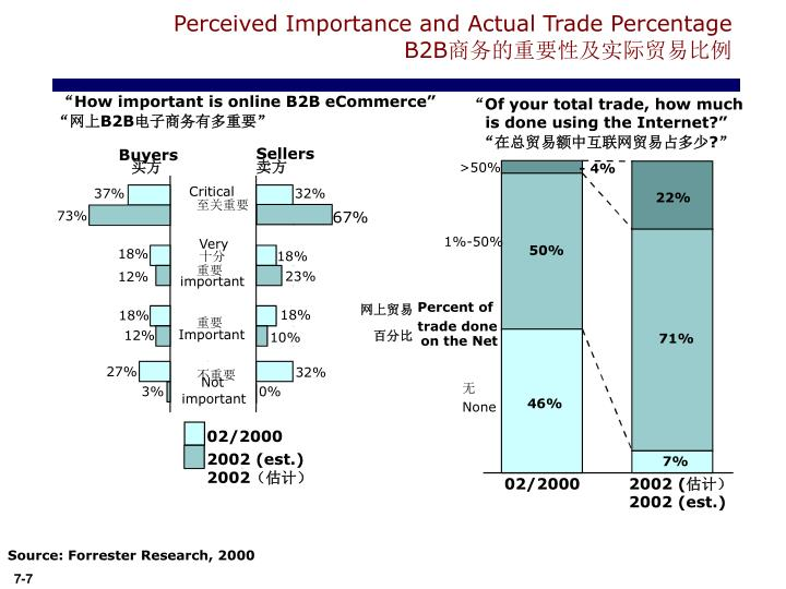 Perceived Importance and Actual Trade Percentage