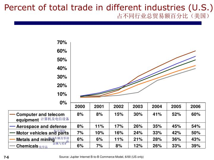 Percent of total trade in different industries (U.S.)