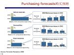 purchasing forecasts