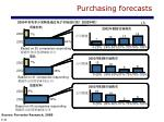 purchasing forecasts1
