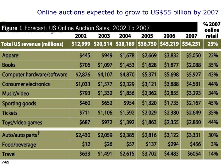 Online auctions expected to grow to US$55 billion by 2007