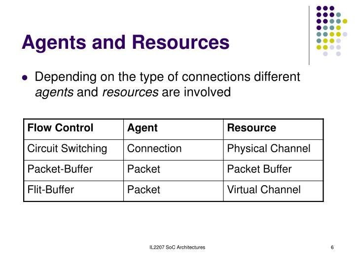 Agents and Resources