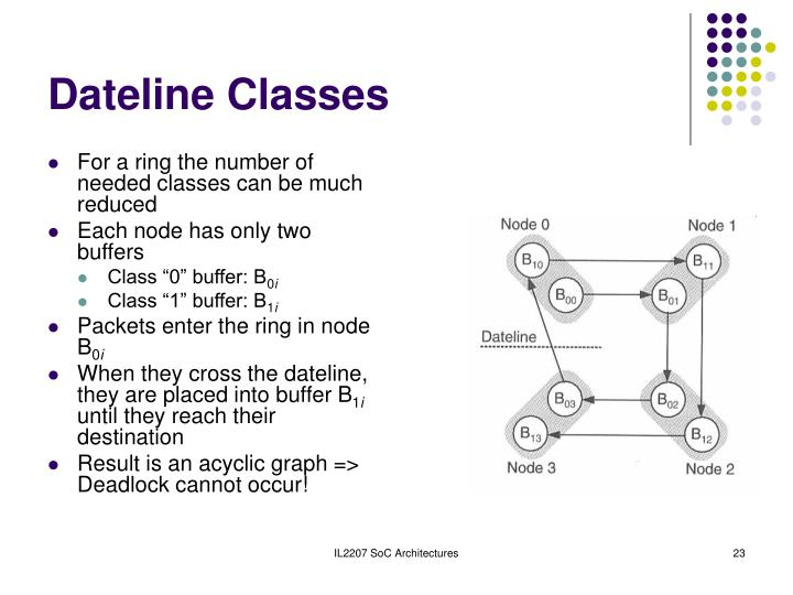 Dateline Classes