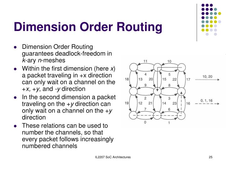 Dimension Order Routing