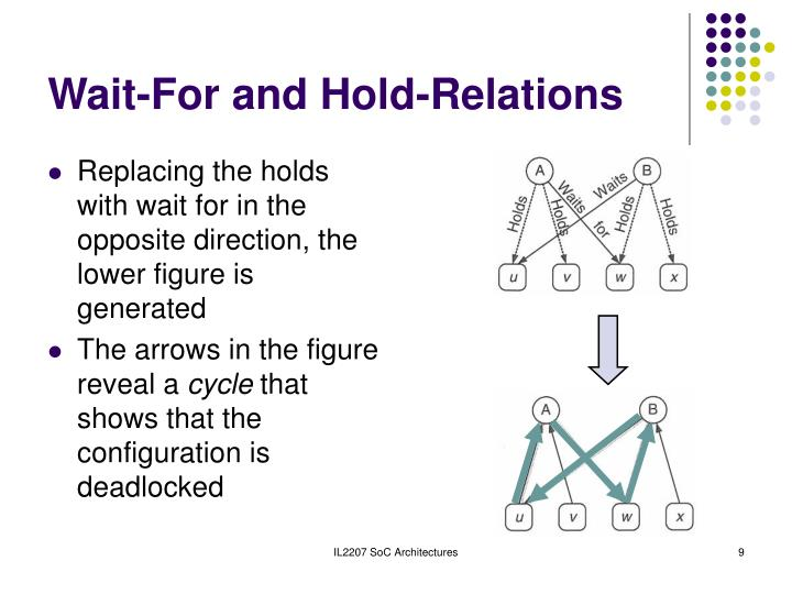 Wait-For and Hold-Relations