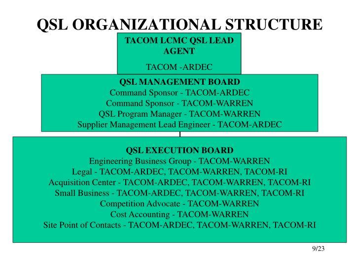 QSL ORGANIZATIONAL STRUCTURE