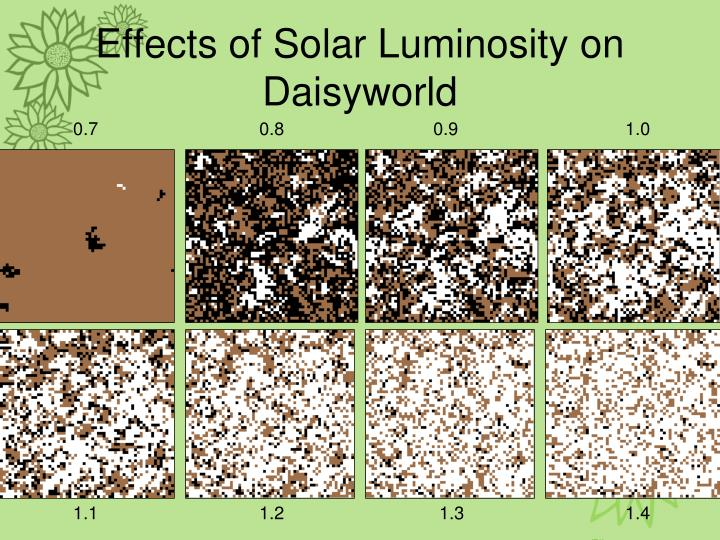 Effects of Solar Luminosity on Daisyworld