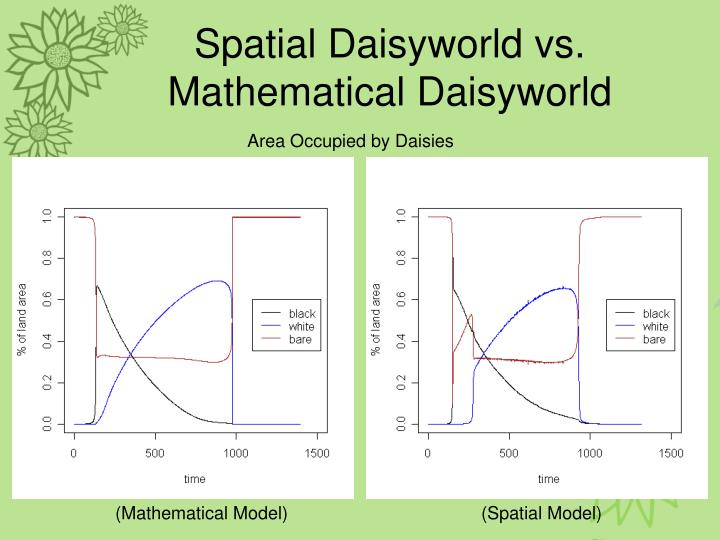 Spatial Daisyworld vs. Mathematical Daisyworld